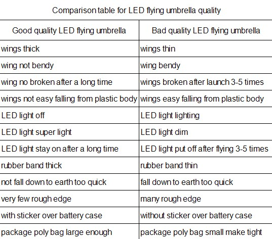 comparion table for LED flying umbrella good and bad quality features